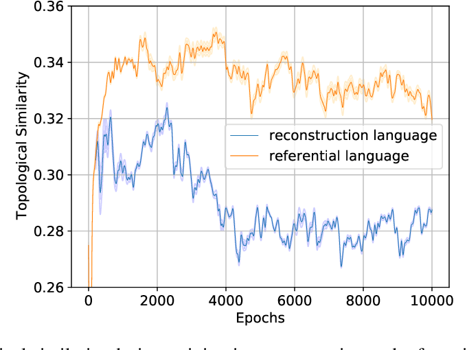 Figure 2 for Inductive Bias and Language Expressivity in Emergent Communication