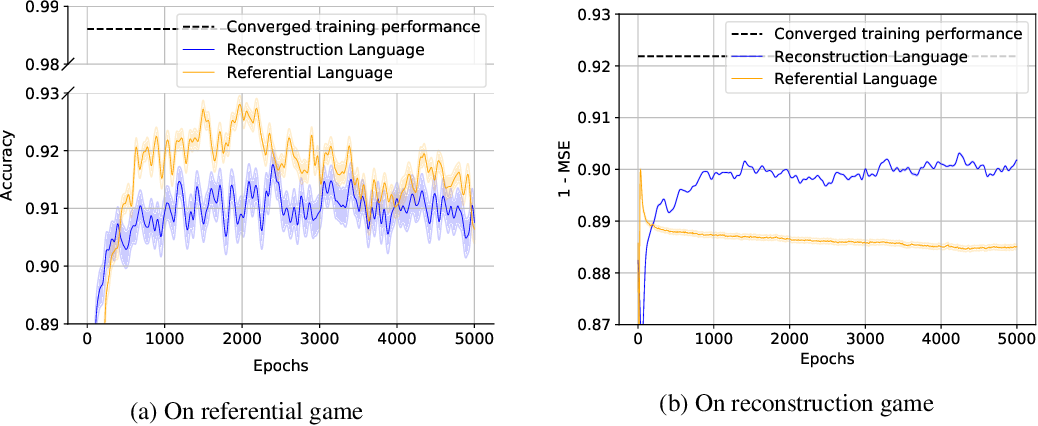 Figure 4 for Inductive Bias and Language Expressivity in Emergent Communication