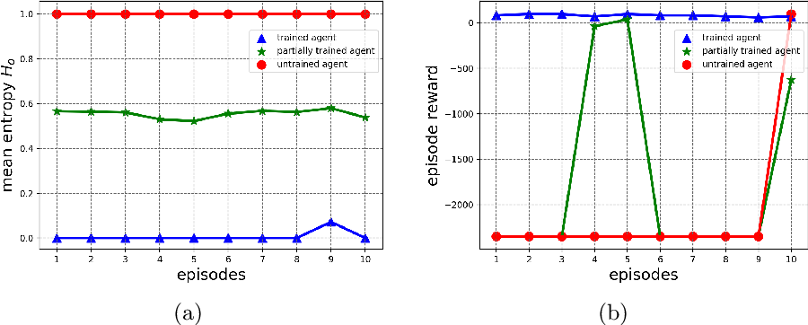 Figure 1 for Learning-Driven Exploration for Reinforcement Learning