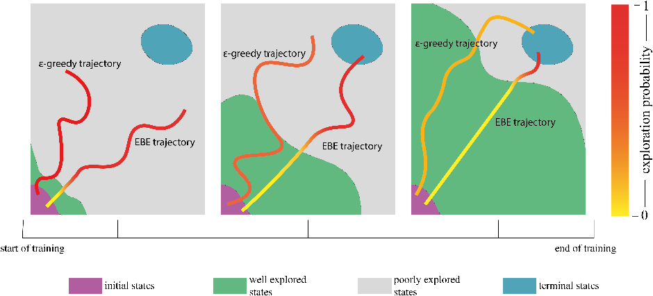 Figure 3 for Learning-Driven Exploration for Reinforcement Learning