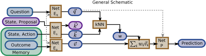 Figure 1 for Being curious about the answers to questions: novelty search with learned attention