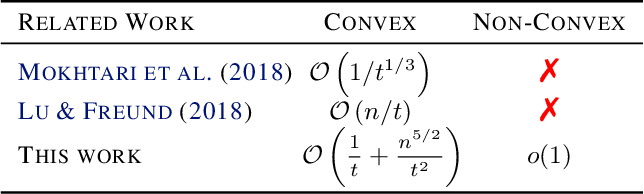 Figure 1 for Stochastic Frank-Wolfe for Constrained Finite-Sum Minimization