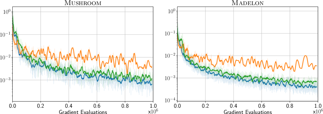 Figure 3 for Stochastic Frank-Wolfe for Constrained Finite-Sum Minimization