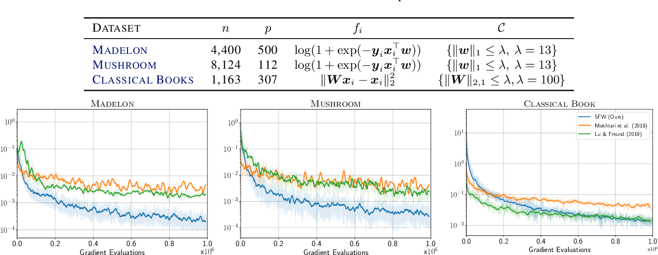 Figure 2 for Stochastic Frank-Wolfe for Constrained Finite-Sum Minimization