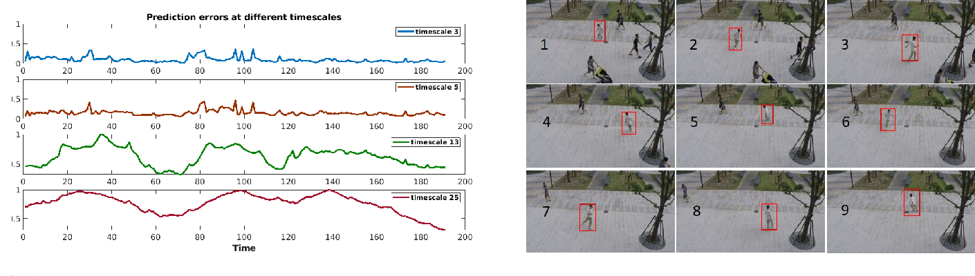 Figure 1 for Multi-timescale Trajectory Prediction for Abnormal Human Activity Detection