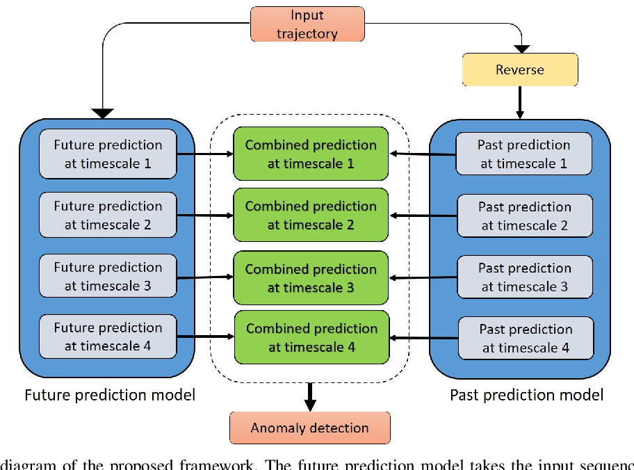 Figure 2 for Multi-timescale Trajectory Prediction for Abnormal Human Activity Detection