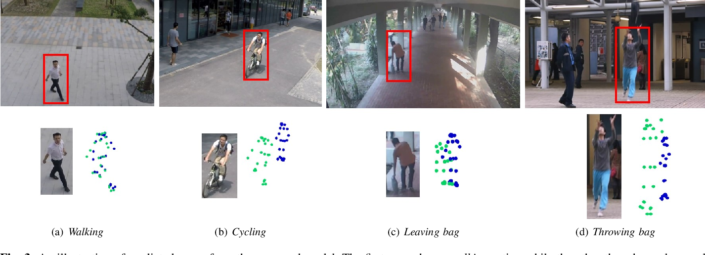 Figure 3 for Multi-timescale Trajectory Prediction for Abnormal Human Activity Detection