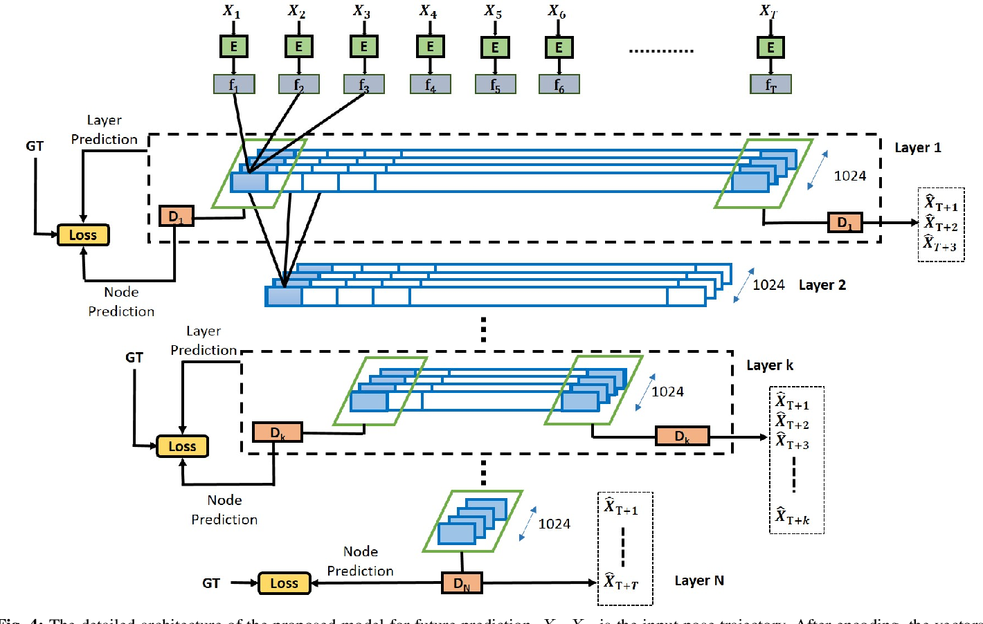 Figure 4 for Multi-timescale Trajectory Prediction for Abnormal Human Activity Detection