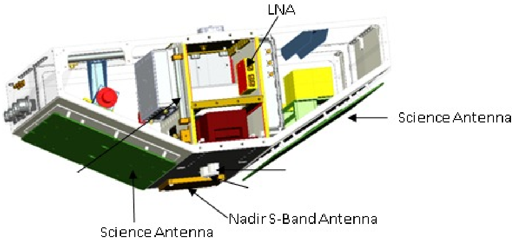 Figure 1 from Science Antenna ScienceAntenna Nadir S-Band