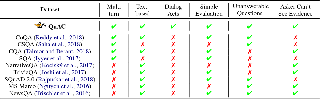 Figure 2 for QuAC : Question Answering in Context