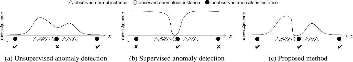 Figure 1 for Supervised Anomaly Detection based on Deep Autoregressive Density Estimators