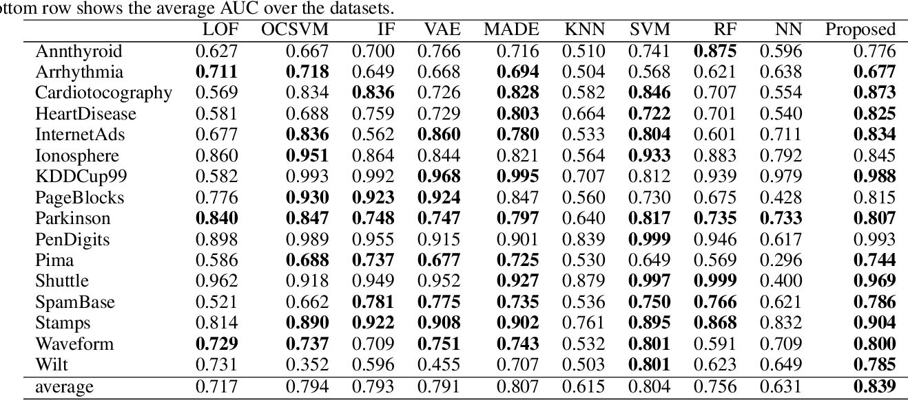 Figure 4 for Supervised Anomaly Detection based on Deep Autoregressive Density Estimators