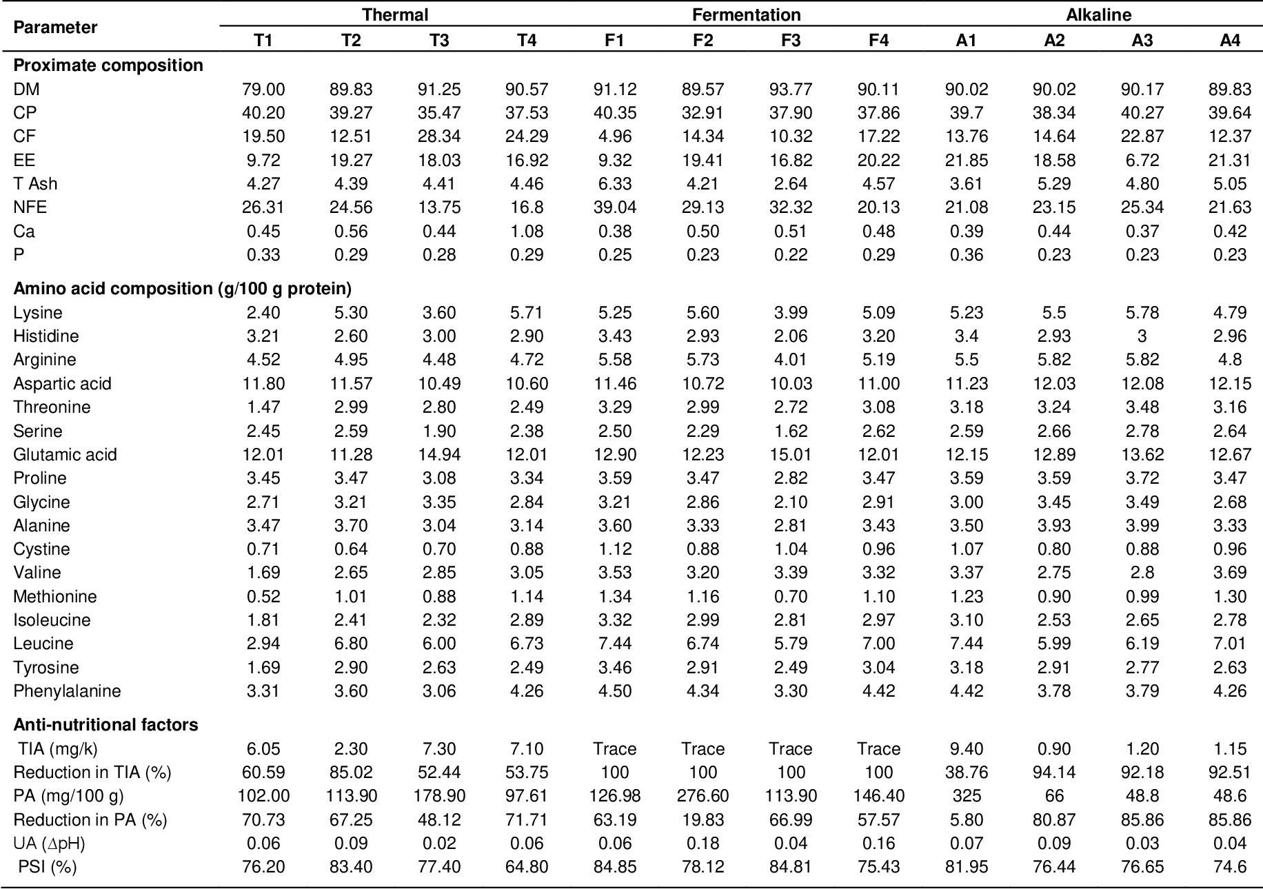 Table 1 from Evaluation of different processing methods of soya
