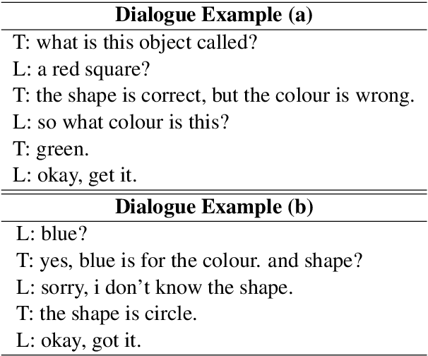 Figure 3 for Learning how to learn: an adaptive dialogue agent for incrementally learning visually grounded word meanings