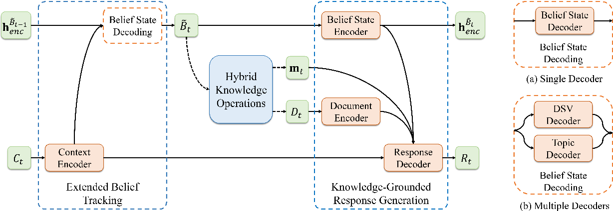 Figure 3 for HyKnow: End-to-End Task-Oriented Dialog Modeling with Hybrid Knowledge Management