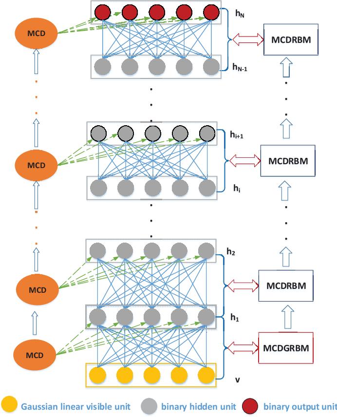 Figure 1 for Minor Constraint Disturbances for Deep Semi-supervised Learning