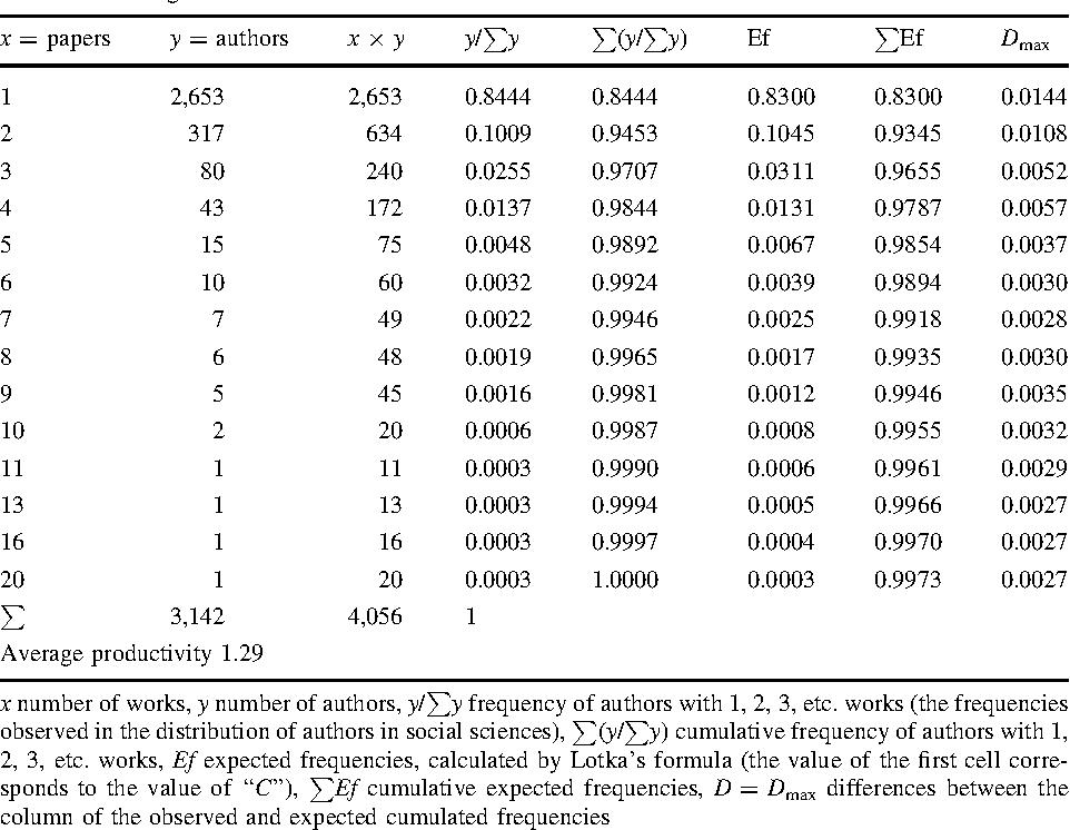 Table 3 Kolmogorov–Smirnov test in social sciences
