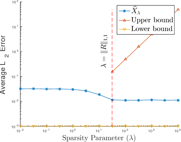 Figure 3 for On the Reconstruction Risk of Convolutional Sparse Dictionary Learning