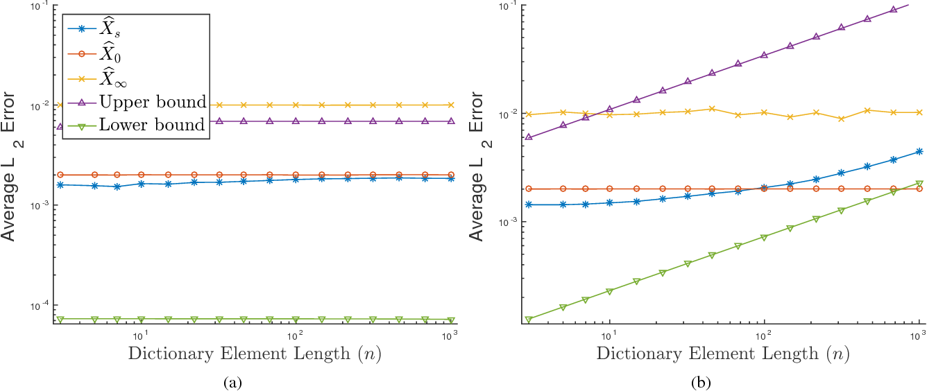 Figure 2 for On the Reconstruction Risk of Convolutional Sparse Dictionary Learning