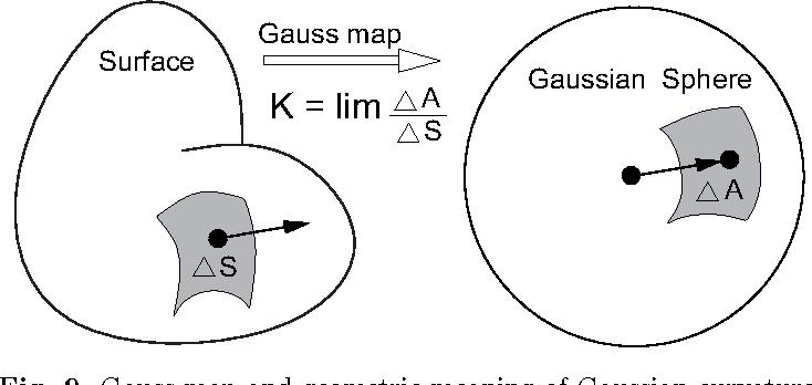 Figure 9 from Shape Interrogation - Semantic Scholar