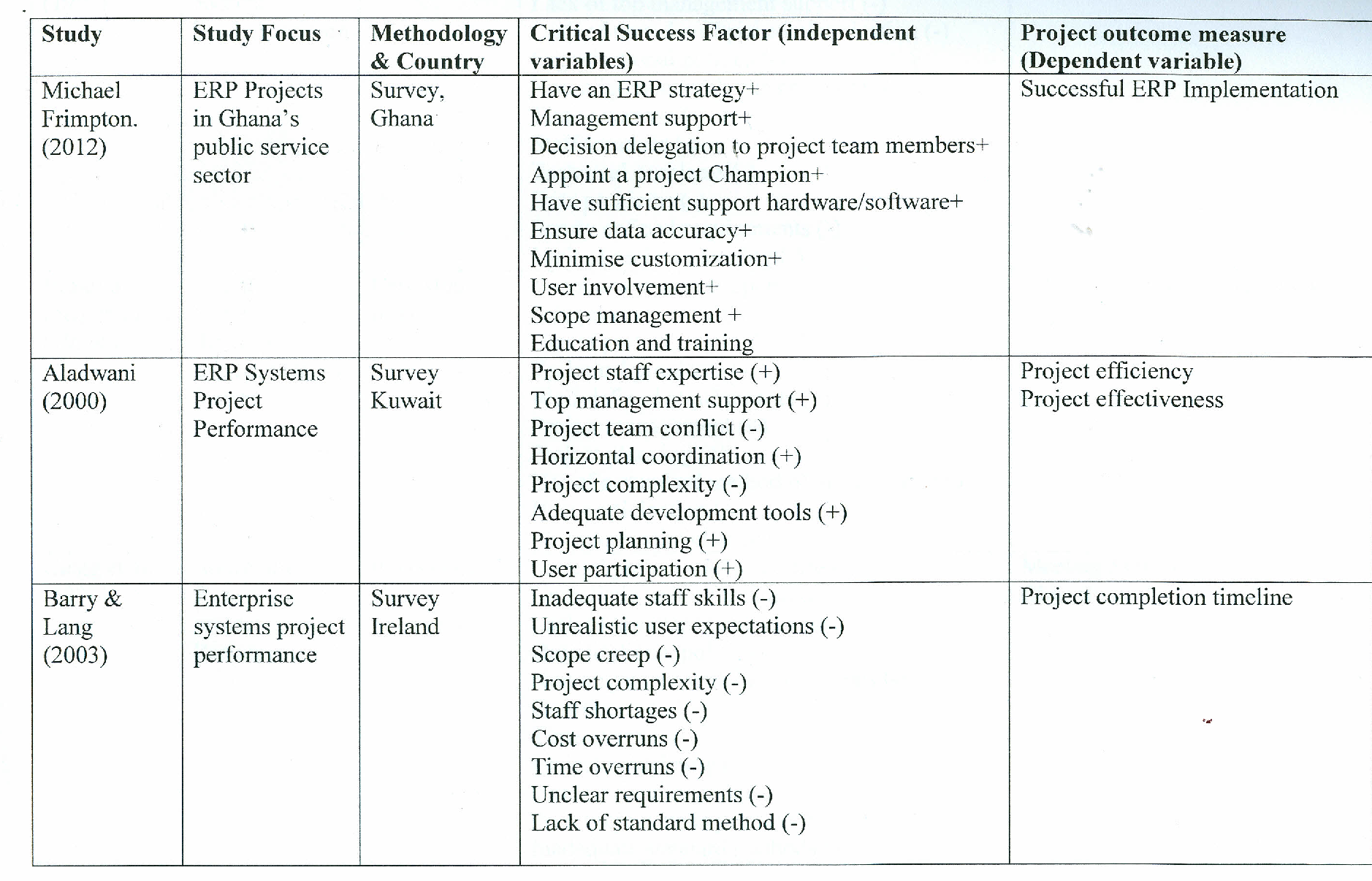 PDF] An analysis of the critical success factors for