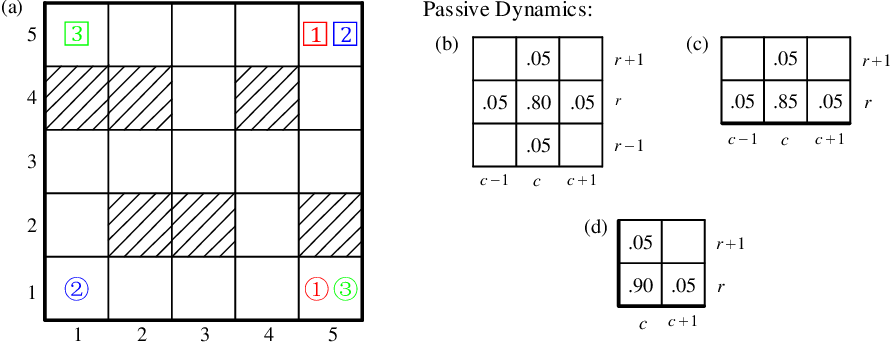 Figure 3 for Distributed Algorithms for Linearly-Solvable Optimal Control in Networked Multi-Agent Systems