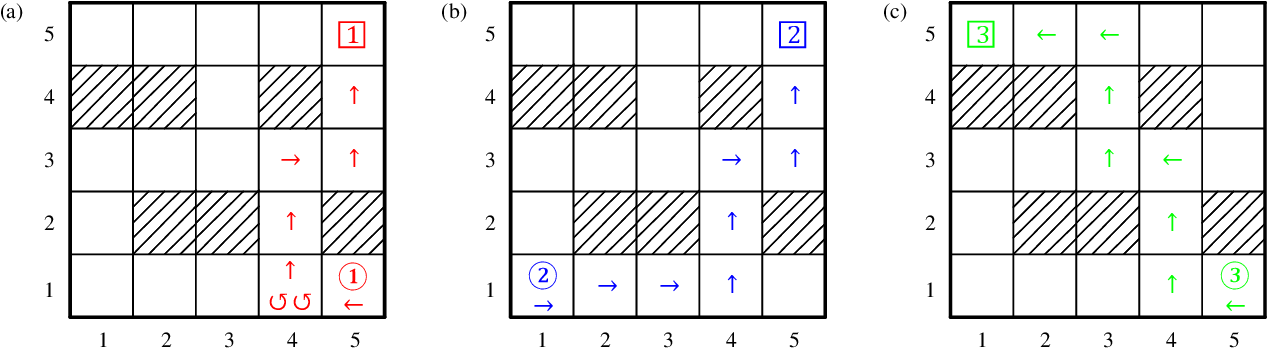 Figure 4 for Distributed Algorithms for Linearly-Solvable Optimal Control in Networked Multi-Agent Systems