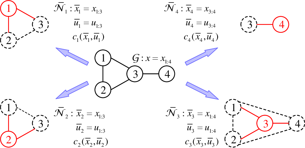 Figure 1 for Distributed Algorithms for Linearly-Solvable Optimal Control in Networked Multi-Agent Systems