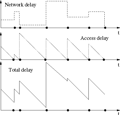 Fig. 2. Example of realizations of network, access and total delay, in the case of multi-hop communication. Black circles on time axis represent the instants of contact between the source and the first relay node.