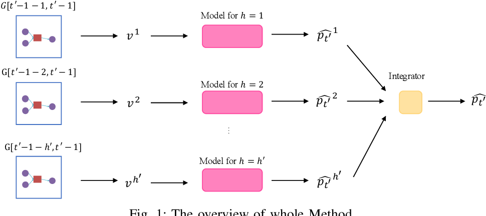 Figure 1 for A Blockchain Transaction Graph based Machine Learning Method for Bitcoin Price Prediction