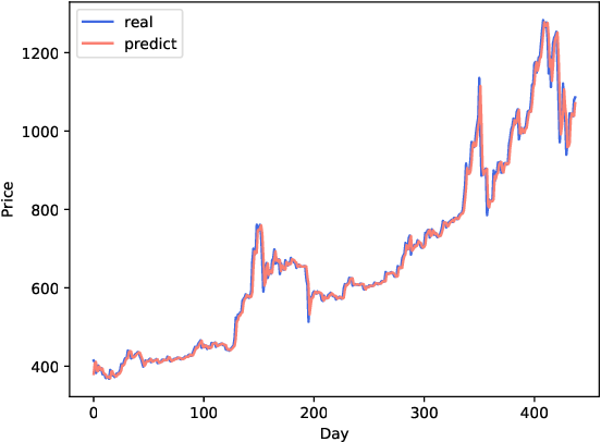 Figure 4 for A Blockchain Transaction Graph based Machine Learning Method for Bitcoin Price Prediction