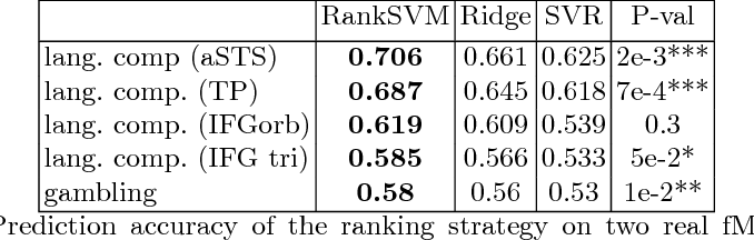 Figure 2 for Learning to rank from medical imaging data