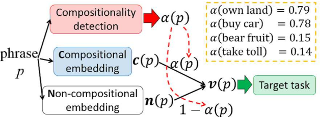Figure 1 for Adaptive Joint Learning of Compositional and Non-Compositional Phrase Embeddings
