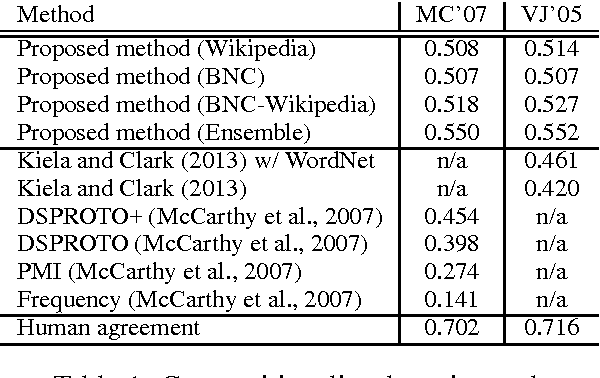 Figure 2 for Adaptive Joint Learning of Compositional and Non-Compositional Phrase Embeddings