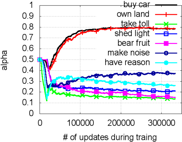 Figure 4 for Adaptive Joint Learning of Compositional and Non-Compositional Phrase Embeddings