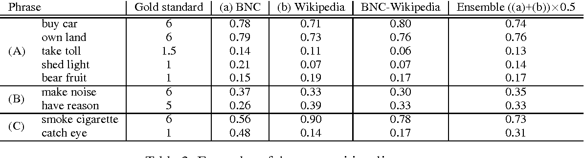 Figure 3 for Adaptive Joint Learning of Compositional and Non-Compositional Phrase Embeddings
