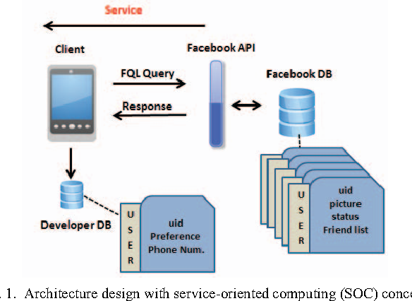 Leveraging Social Network APIs for Enhancing Smartphone Apps: An