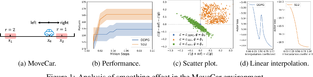 Figure 1 for Softmax Deep Double Deterministic Policy Gradients