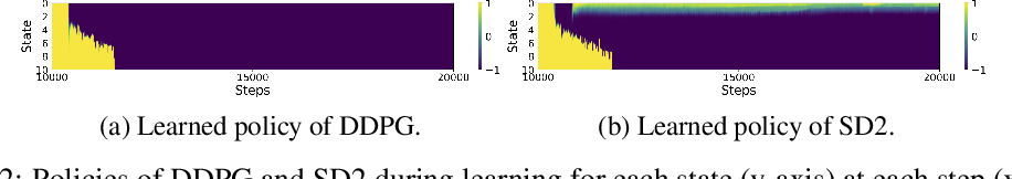 Figure 3 for Softmax Deep Double Deterministic Policy Gradients