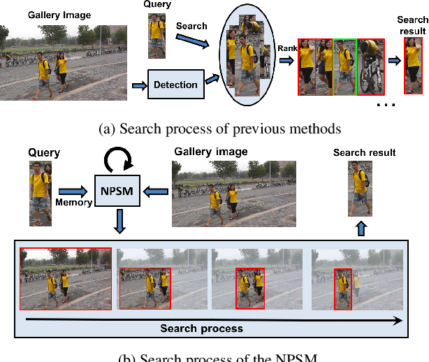Figure 1 for Neural Person Search Machines