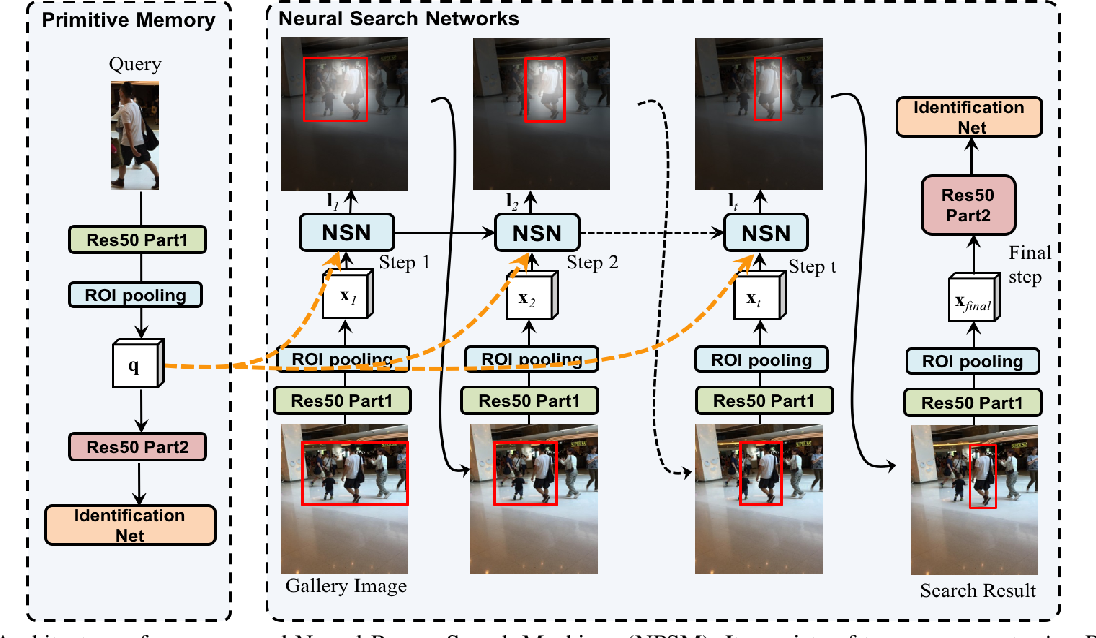 Figure 3 for Neural Person Search Machines