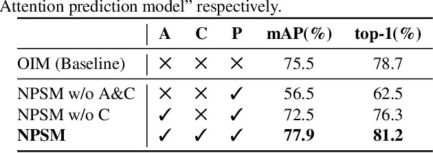 Figure 2 for Neural Person Search Machines