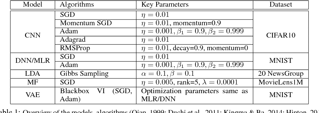 Figure 1 for Toward Understanding the Impact of Staleness in Distributed Machine Learning