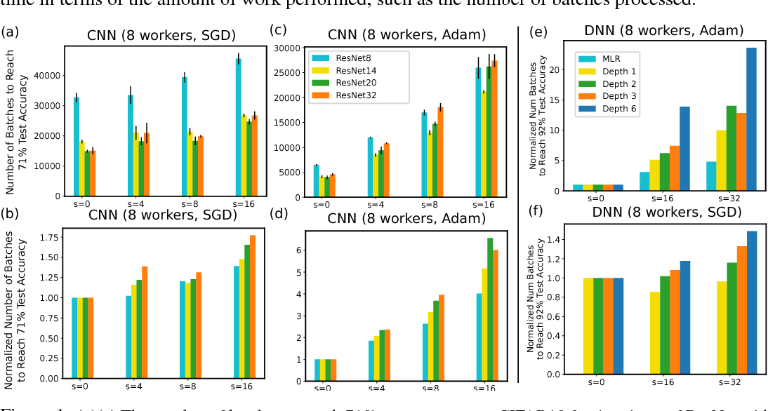 Figure 2 for Toward Understanding the Impact of Staleness in Distributed Machine Learning