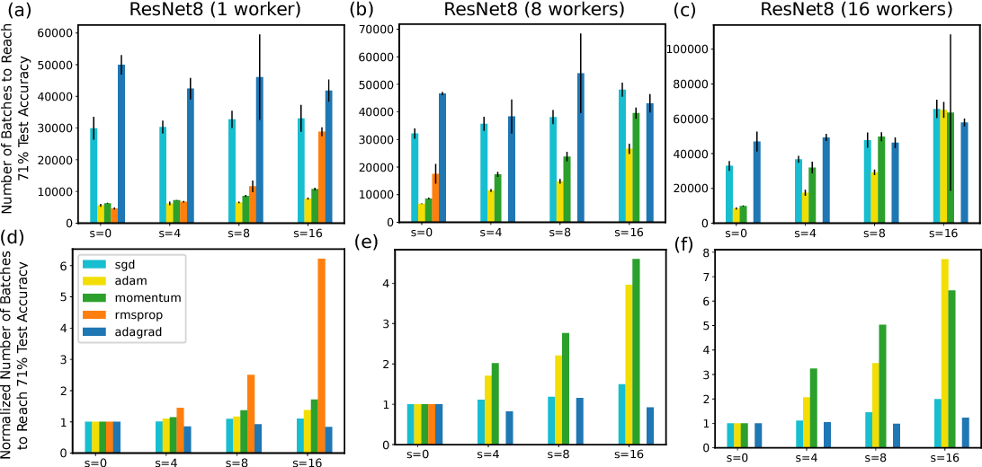Figure 3 for Toward Understanding the Impact of Staleness in Distributed Machine Learning