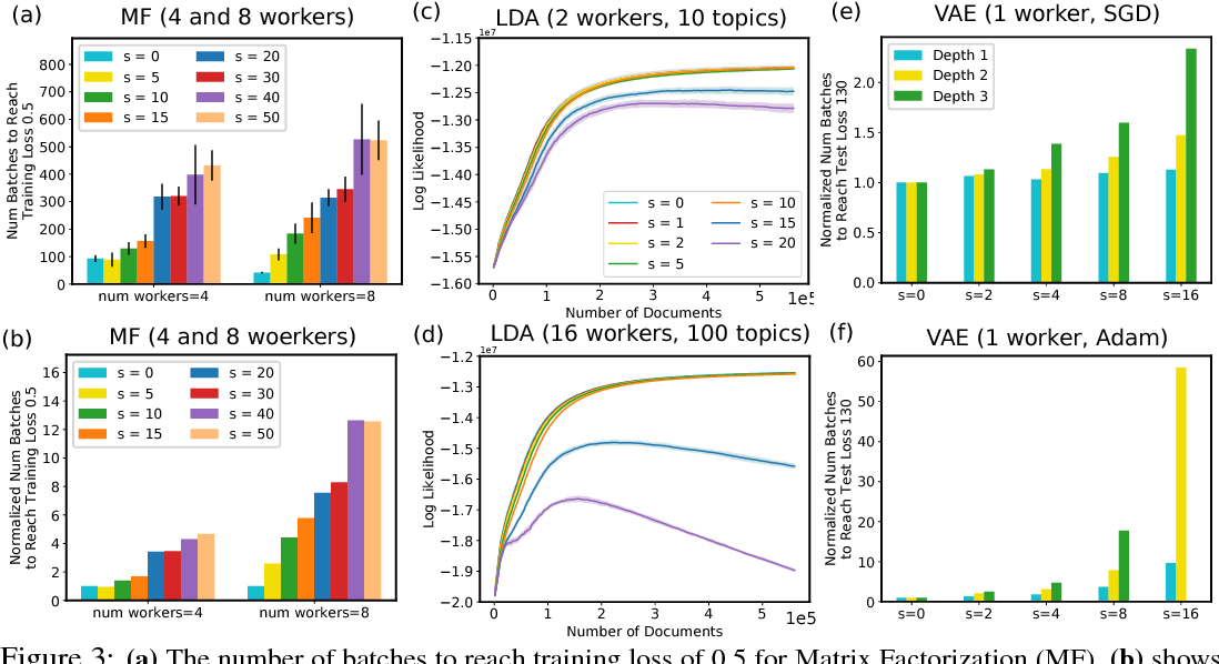 Figure 4 for Toward Understanding the Impact of Staleness in Distributed Machine Learning