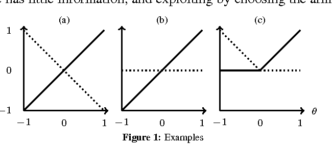 Figure 1 for Bounded Regret for Finite-Armed Structured Bandits