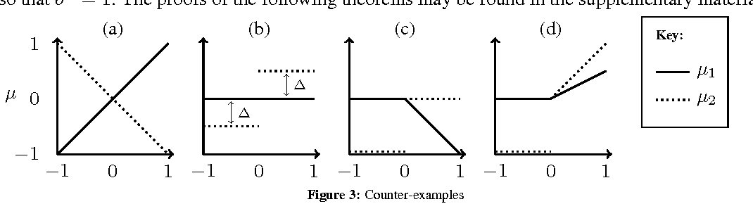 Figure 3 for Bounded Regret for Finite-Armed Structured Bandits