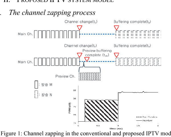 Figure 1 from Reducing perceptible IPTV zapping delay using