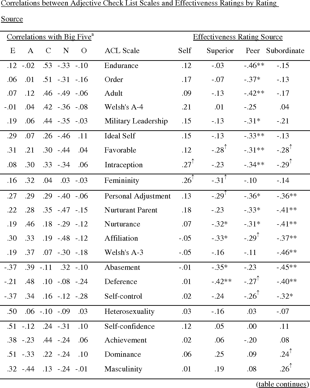 Table 3 from Running Head : PERSONALITY AND EXECUTIVE EFFECTIVENESS